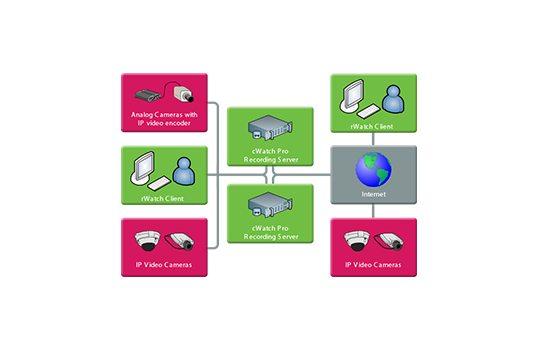 cWatch PRO -Architektúra systému